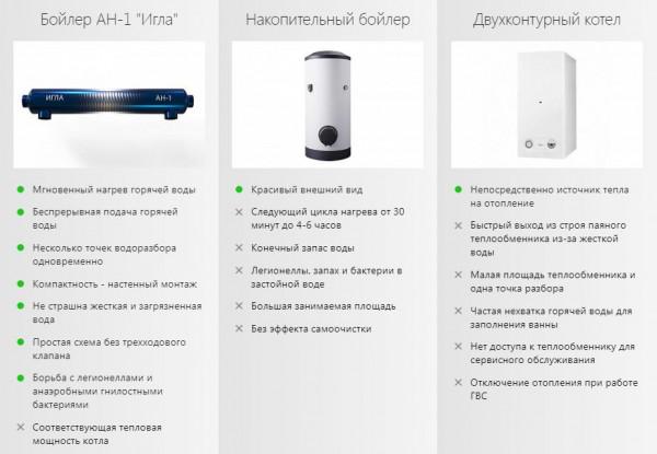 """АН-1 """"Игла"""" полностью из нержавеющей стали - скоростной бойлер косвенного нагрева Анвитэк"""