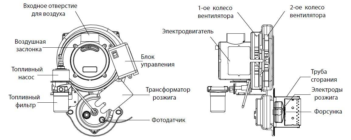 Устройство дизельной горелки Kiturami Turbo HI FIN 13