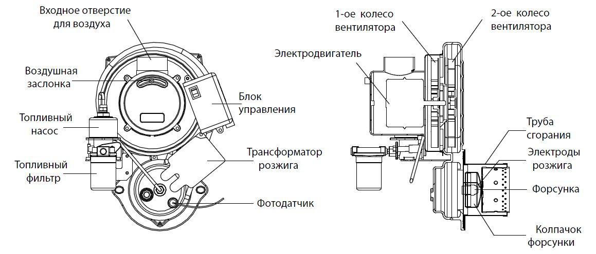 Устройство дизельной горелки Kiturami Turbo HI FIN 21