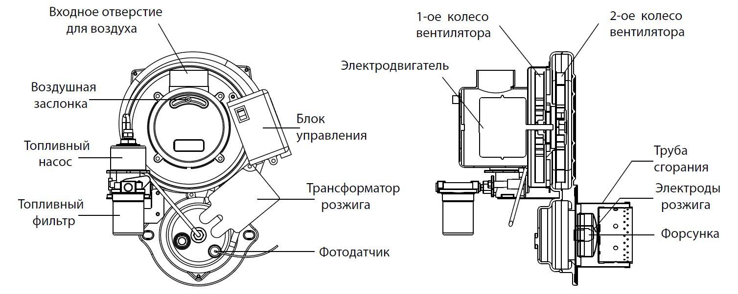 Устройство дизельной горелки в котлах Kiturami STSO HI FIN 17