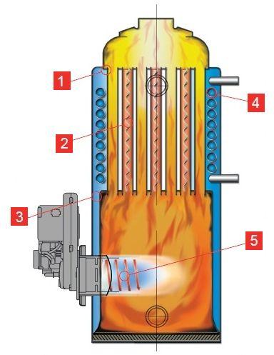 Устройство котла Kiturami STSO-17R