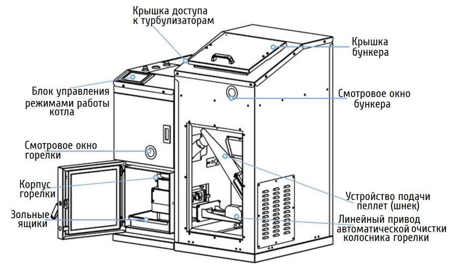 Конструкция котла Kiturami KRP-50PA