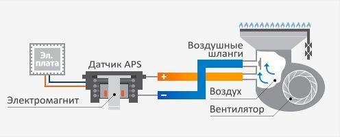Модулируемая система турбонаддува в котлах Navien Deluxe