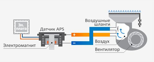 Модулируемая система турбонаддува в котлах Navien Deluxe plus