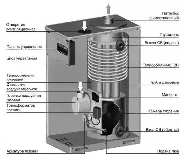 Конструкция котла Navien GA-11K SILVER