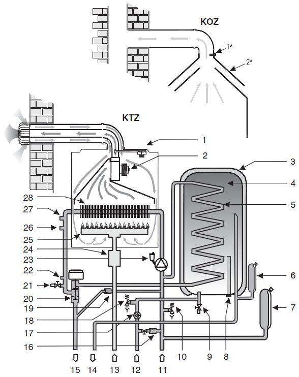Рабочая схема котла Protherm Тигр12 KTZ