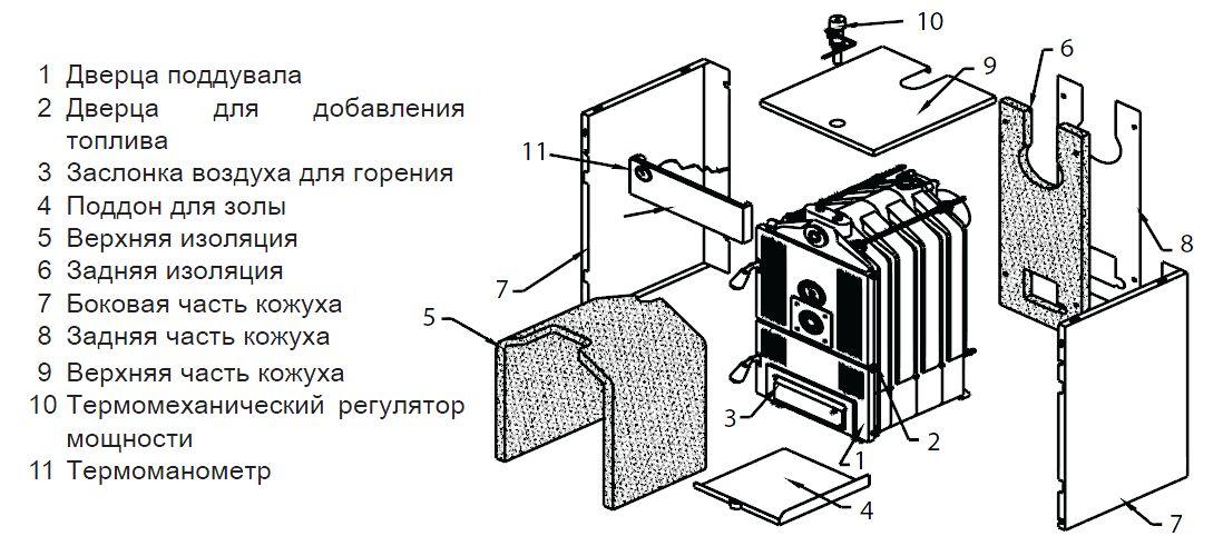 Структура котла Protherm Бобёр 20 DLO
