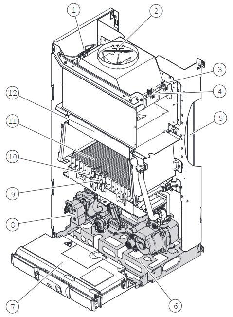 Конструкция котла Protherm Пантера 25 KOO