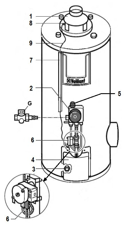 Оснащение водонагревателя atmoSTOR VGH 130/5 XZU