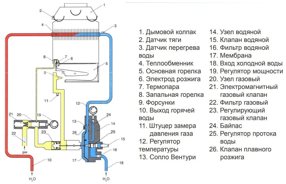 Функциональная схема водонагревателя Baxi SIG-2 11p