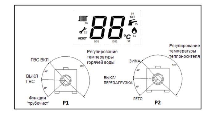 Описание панели управления котла Baxi ECO Classic 24F