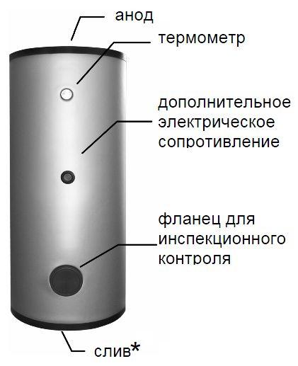 Основные элементы бойлера Baxi UB 1500 DC (вид спереди)