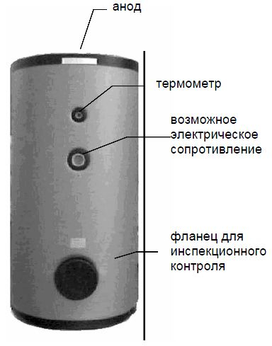Основные элементы водонагревателя Baxi UB 1000 SC
