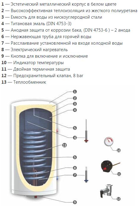 Конструкция водонагревателя Sunsystem