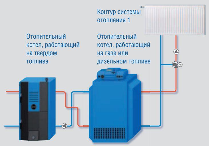 Buderus Logano G221-32 в комбинации с котлом, работающим на газе или дизельном топливе