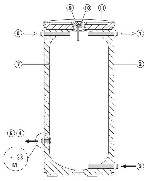 Основные элементы бака-аккумулятора Buderus Logalux P200/5W