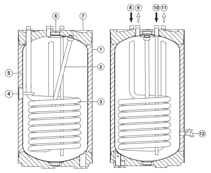 Основные элементы водонагревателя Buderus Logalux S120/5 W
