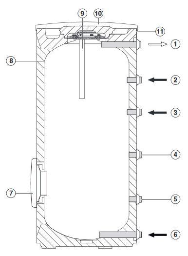 Основные элементы водонагревателя Buderus Logalux SF400/5
