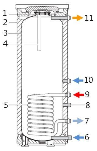 Основные элементы водонагревателя Buderus Logalux SU120/5 S-B