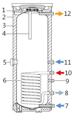 Основные элементы водонагревателя Buderus Logalux SU200/5 E W