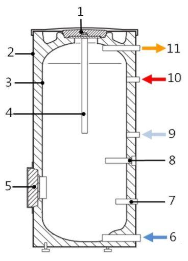 Основные элементы водонагревателя Buderus Logalux SU400/5 W