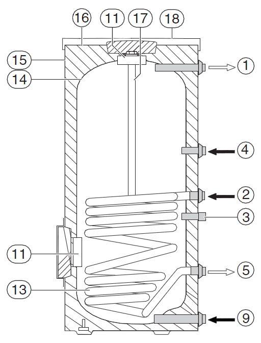Основные элементы водонагревателя Buderus Logalux SU500/5-C