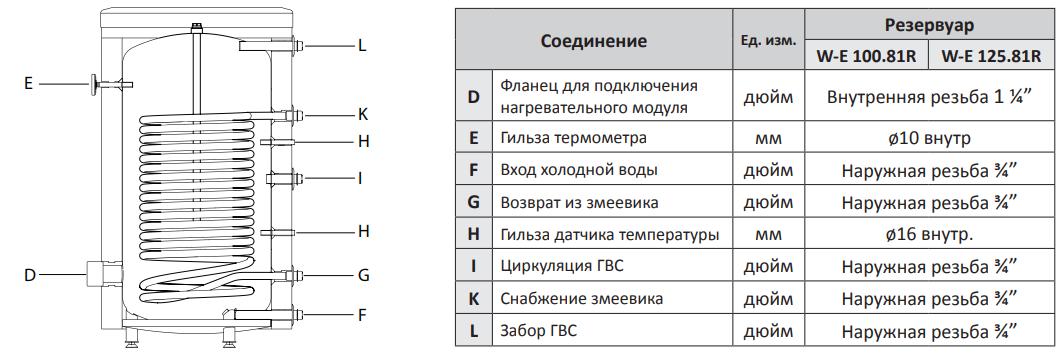 Конструкция водонагревателя MEGA W-E 100.81 NIBE