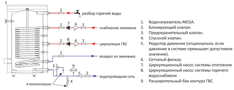 Монтажная схема водонагревателя со змеевиком MEGA
