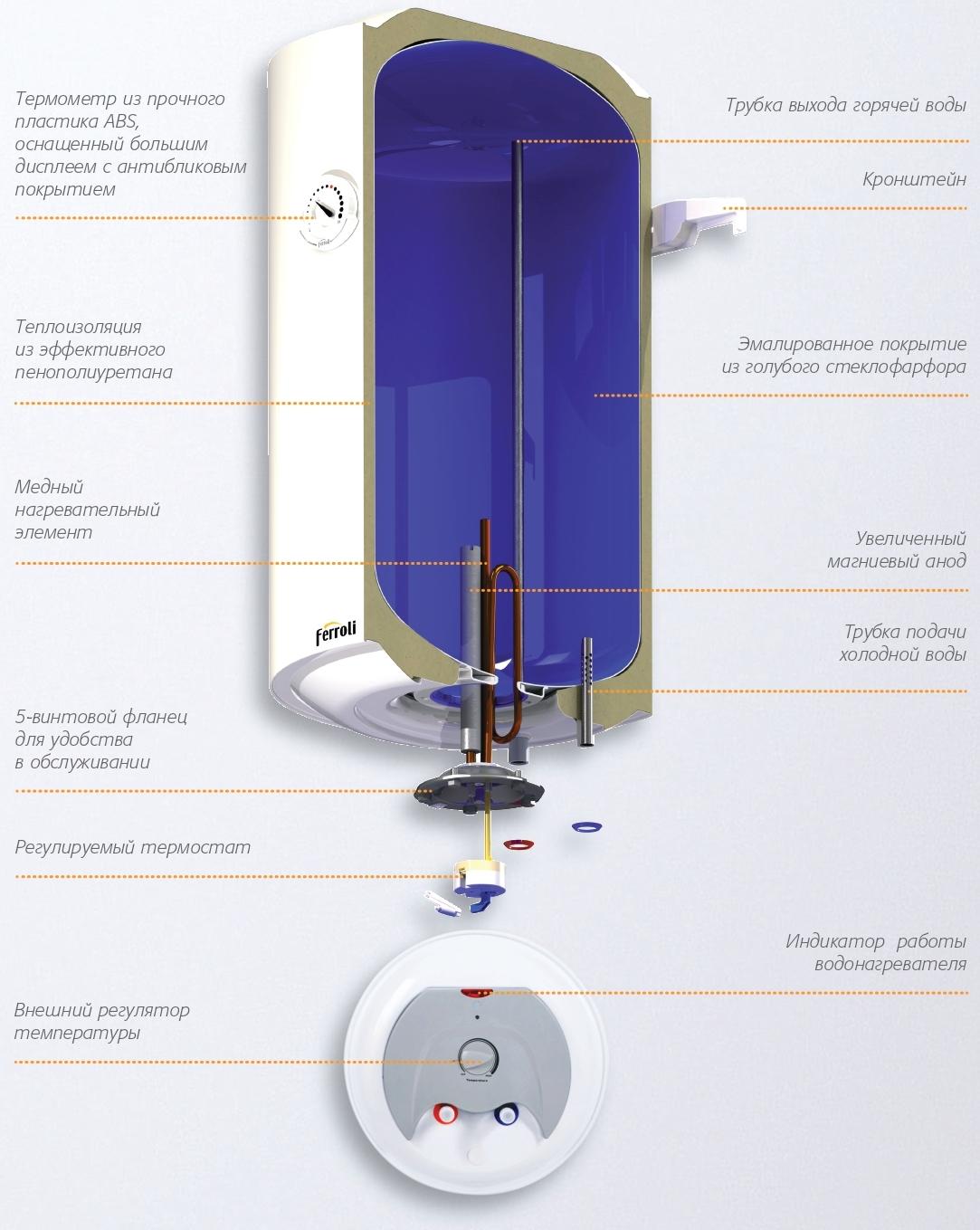 Конструкция водонагревателя Ferroli E-glass 80V