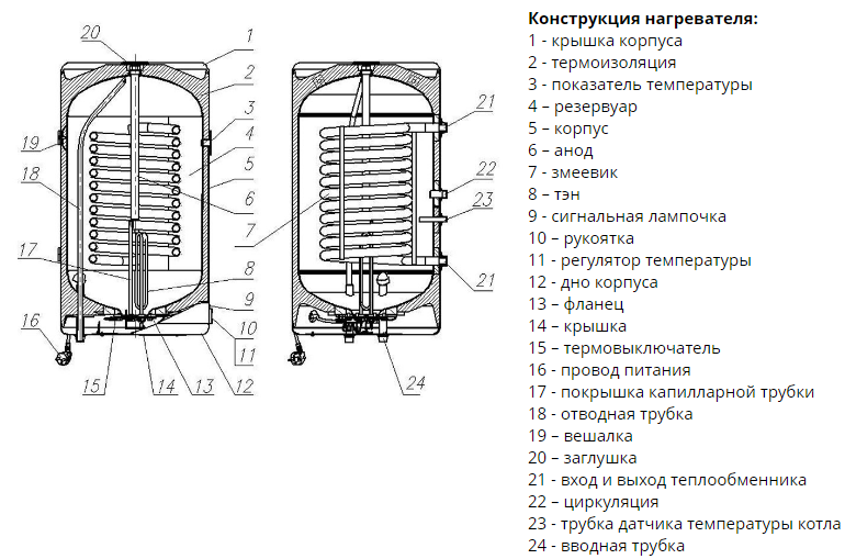 Конструкция водонагревателя Spiro OW-E 80.12 P NIibe