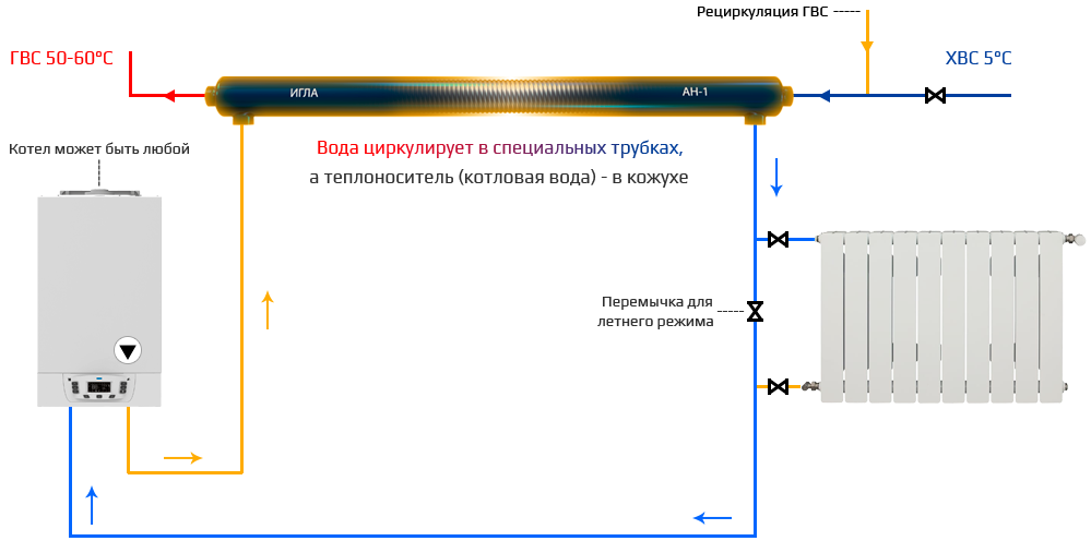 """Принцип работы водонагревателя Анвитэк """"Игла"""" АН-1"""