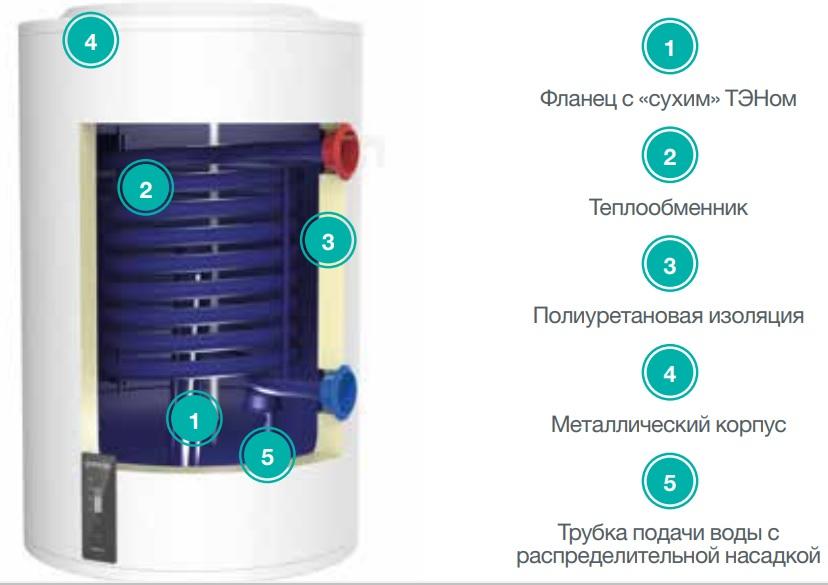 Конструкция водонагревателя Gorenje GBK