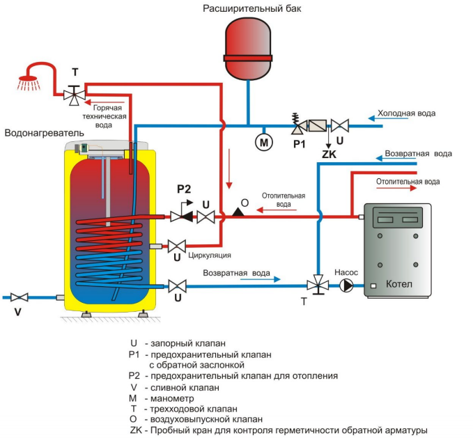Присоединение водонагревателя Drazice OKC 100 NTR к водопроводной и отопительной системе управления